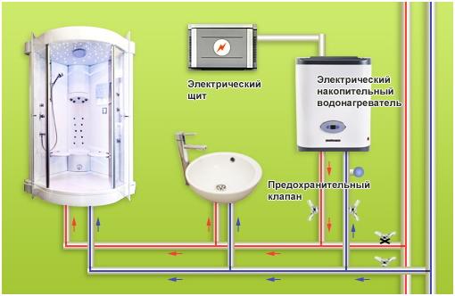 Как сделать накопительный водонагреватель
